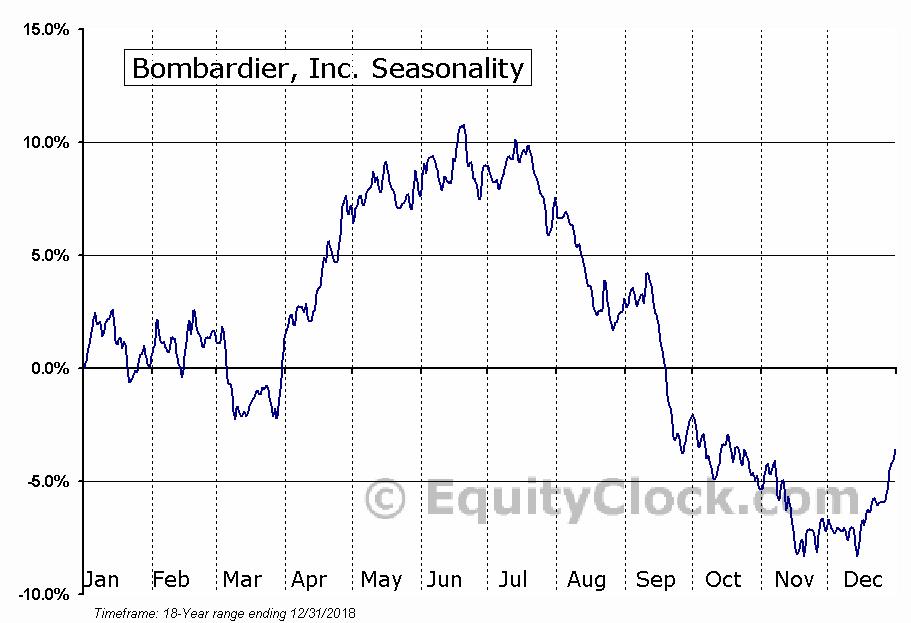 Bombardier (TSE:BBD-A) Seasonal Chart