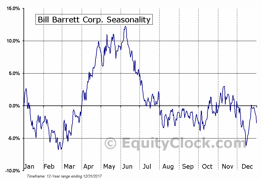 Bill Barrett Corp. (NYSE:BBG) Seasonal Chart