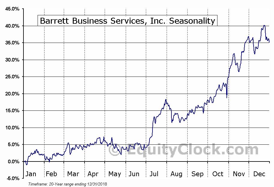 Barrett Business Services, Inc. (NASD:BBSI) Seasonal Chart