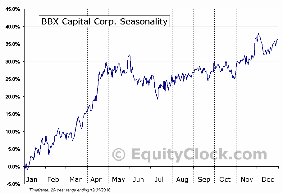 BBX Capital Corp. (NYSE:BBX) Seasonal Chart