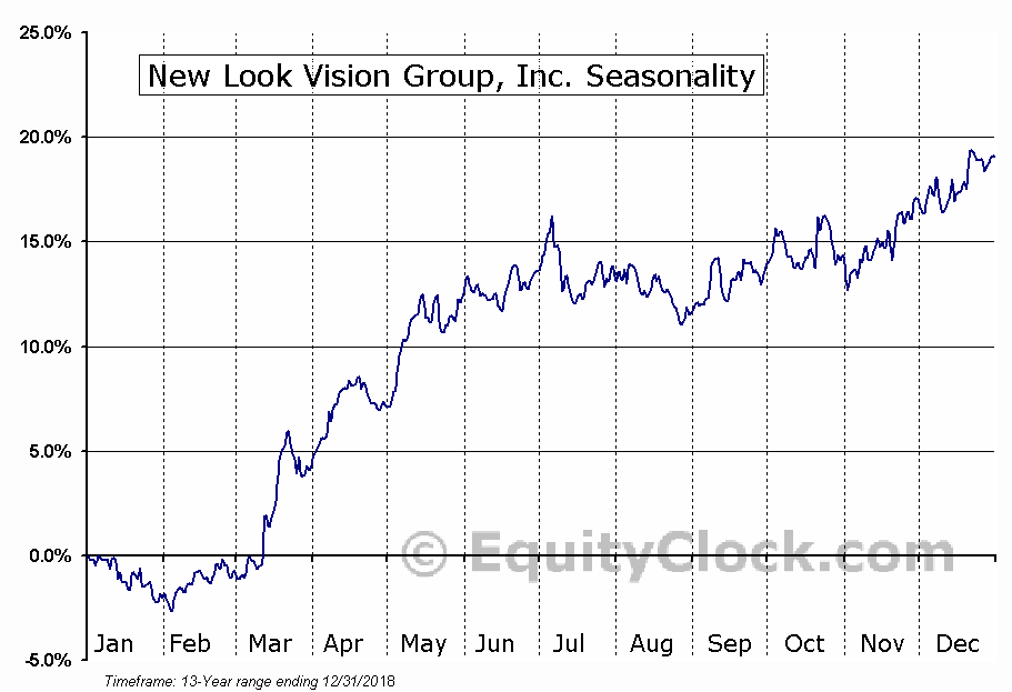 New Look Vision Group, Inc. (TSE:BCI) Seasonal Chart