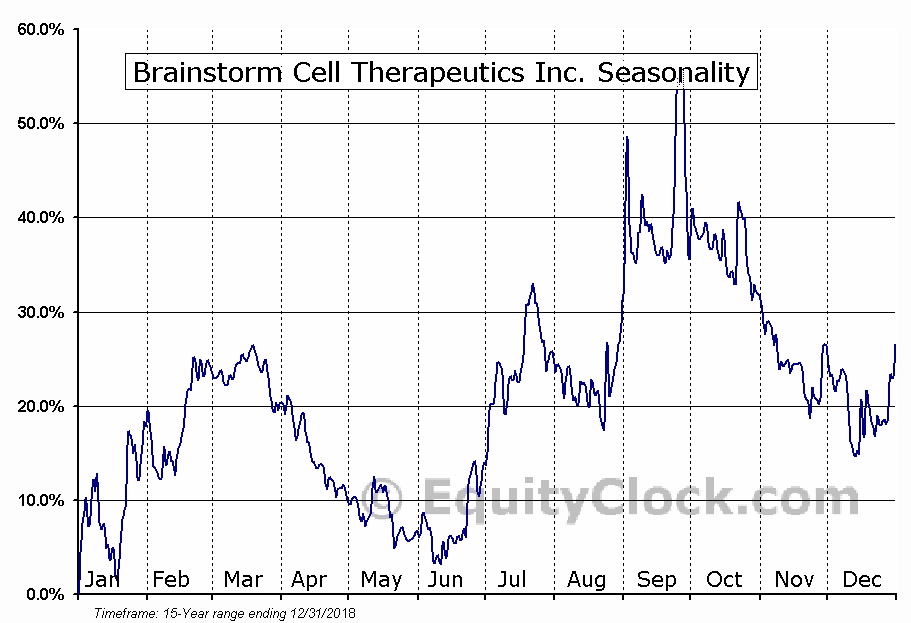 Brainstorm Cell Therapeutics Inc. (NASD:BCLI) Seasonal Chart