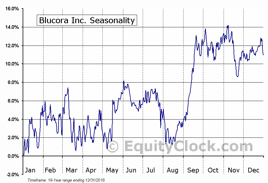 Blucora Inc. (NASD:BCOR) Seasonal Chart