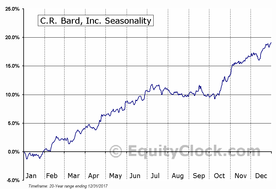 C.R. Bard, Inc. (NYSE:BCR) Seasonal Chart