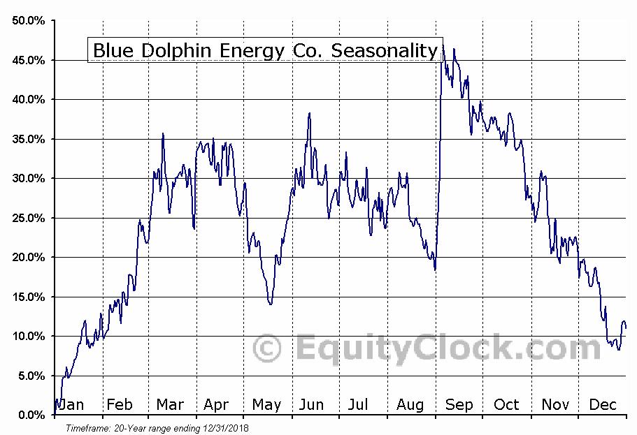 Blue Dolphin Energy Co. (OTCMKT:BDCO) Seasonal Chart
