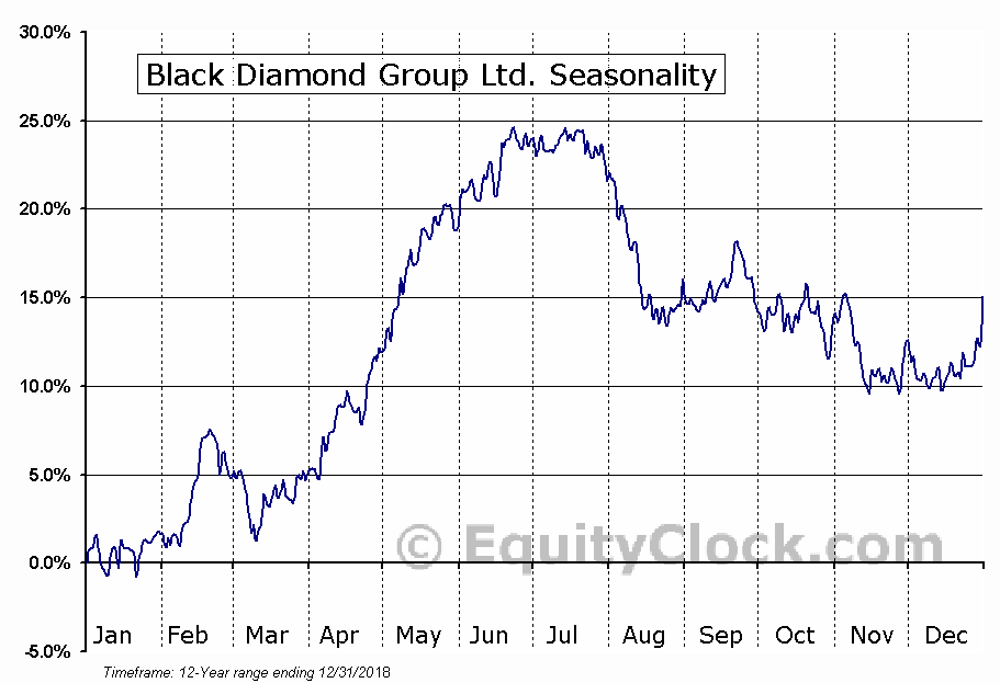 Black Diamond Group Ltd. (TSE:BDI) Seasonal Chart
