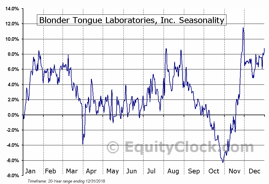 Blonder Tongue Laboratories, Inc. (AMEX:BDR) Seasonal Chart