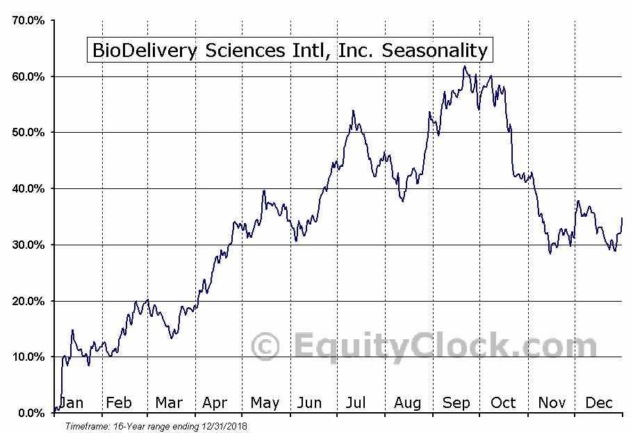 BioDelivery Sciences Intl, Inc. (NASD:BDSI) Seasonal Chart