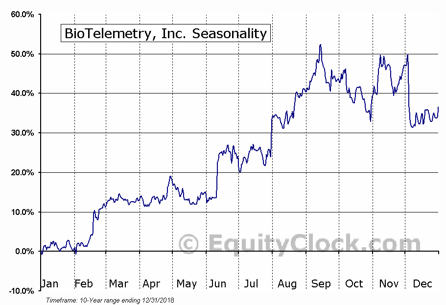 BioTelemetry, Inc. (NASD:BEAT) Seasonal Chart