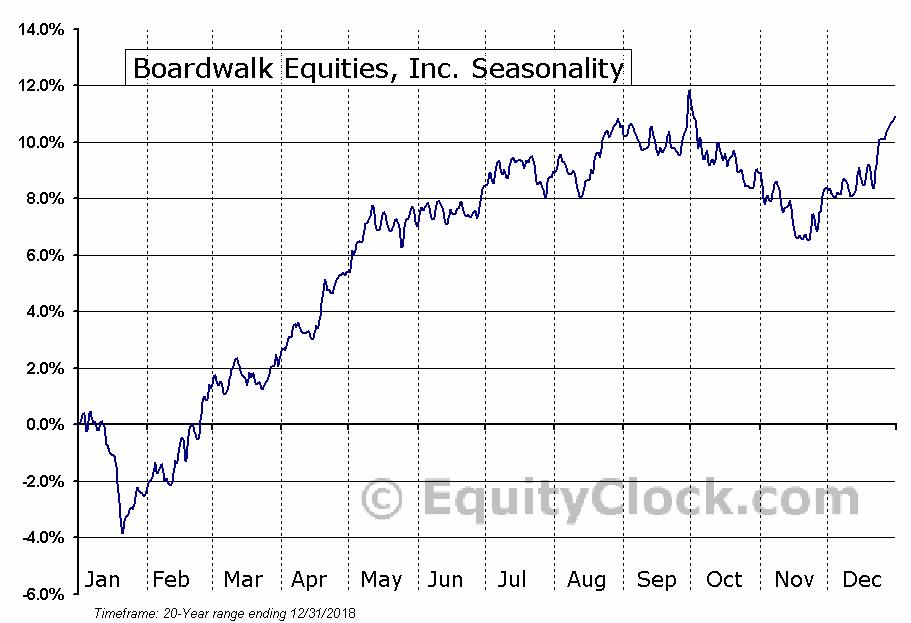 Boardwalk REIT  (TSE:BEI.UN) Seasonal Chart