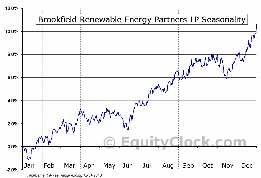 Brookfield Renewable Energy Partners LP (TSE:BEP.UN) Seasonal Chart