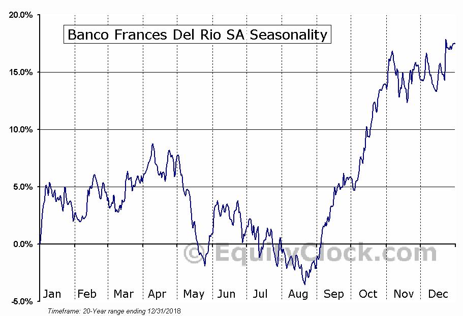 Banco Frances Del Rio SA (NYSE:BFR) Seasonal Chart