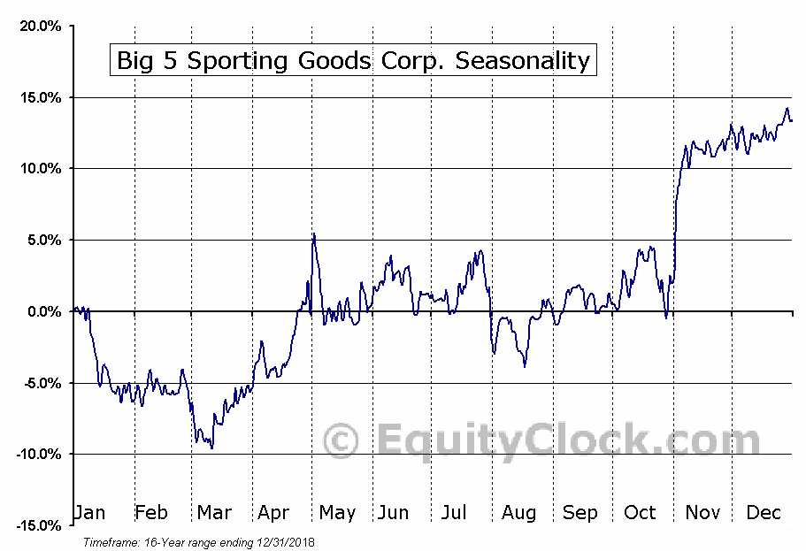 Big 5 Sporting Goods Corp. (NASD:BGFV) Seasonal Chart