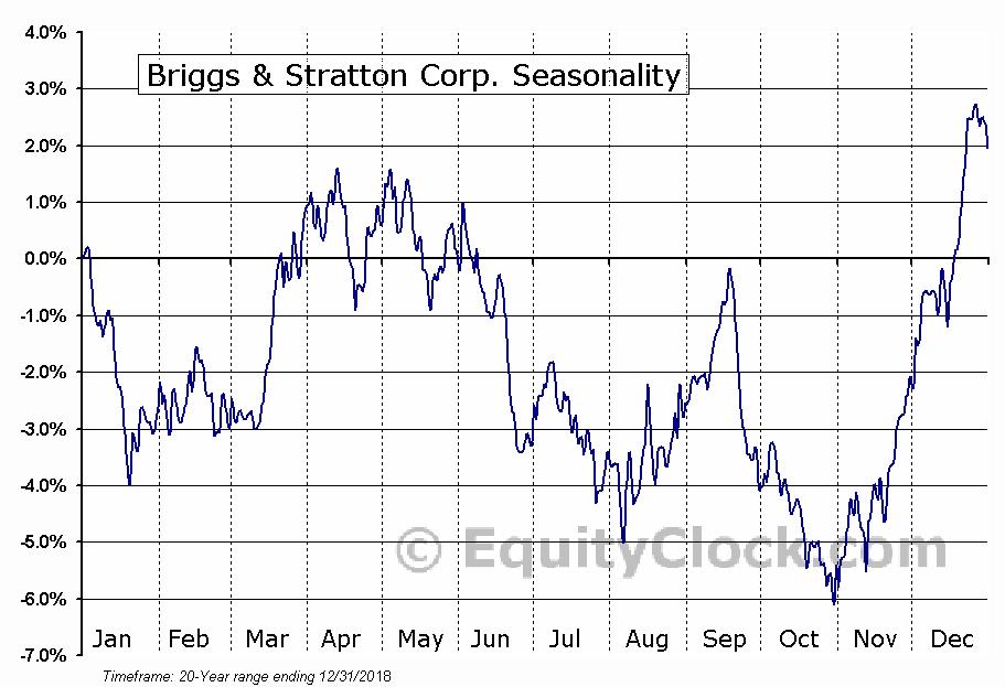 Briggs & Stratton Corp. (NYSE:BGG) Seasonal Chart