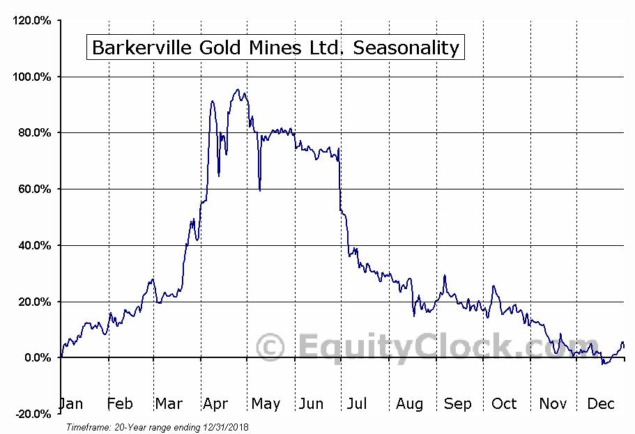 Barkerville Gold Mines Ltd. (TSXV:BGM) Seasonal Chart
