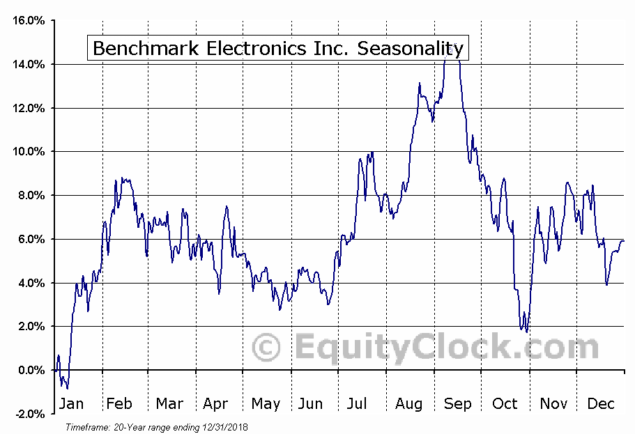Benchmark Electronics Inc. (NYSE:BHE) Seasonal Chart