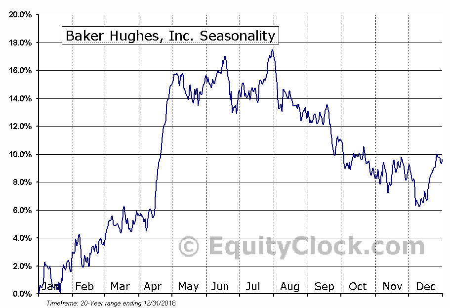 Baker Hughes Incorporated (NYSE:BHGE) Seasonal Chart