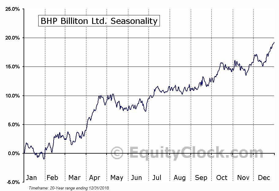 BHP Billiton Limited (ADR) (NYSE:BHP) Seasonal Chart