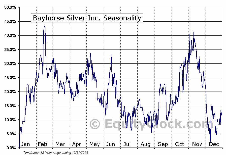 Bayhorse Silver Inc. (TSXV:BHS) Seasonal Chart