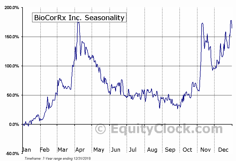 BioCorRx Inc. (OTCMKT:BICX) Seasonal Chart