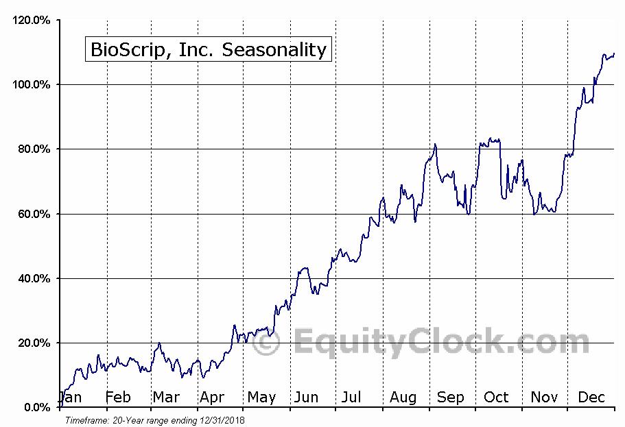 BioScrip, Inc. (NASD:BIOS) Seasonal Chart