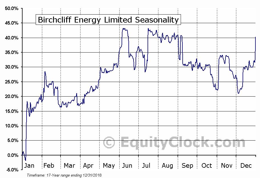 Birchcliff Energy (TSE:BIR) Seasonal Chart