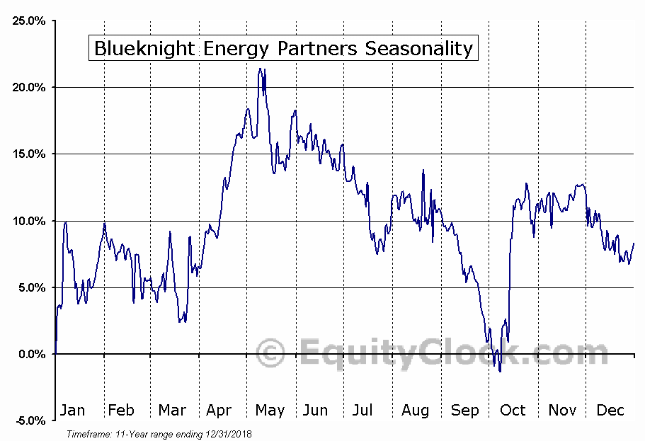 Blueknight Energy Partners (NASD:BKEP) Seasonal Chart