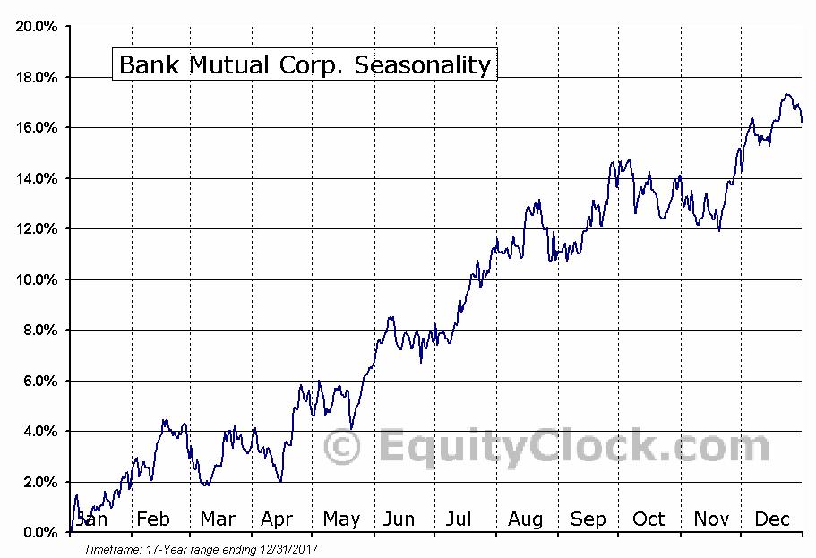 Bank Mutual Corp. (NASD:BKMU) Seasonal Chart