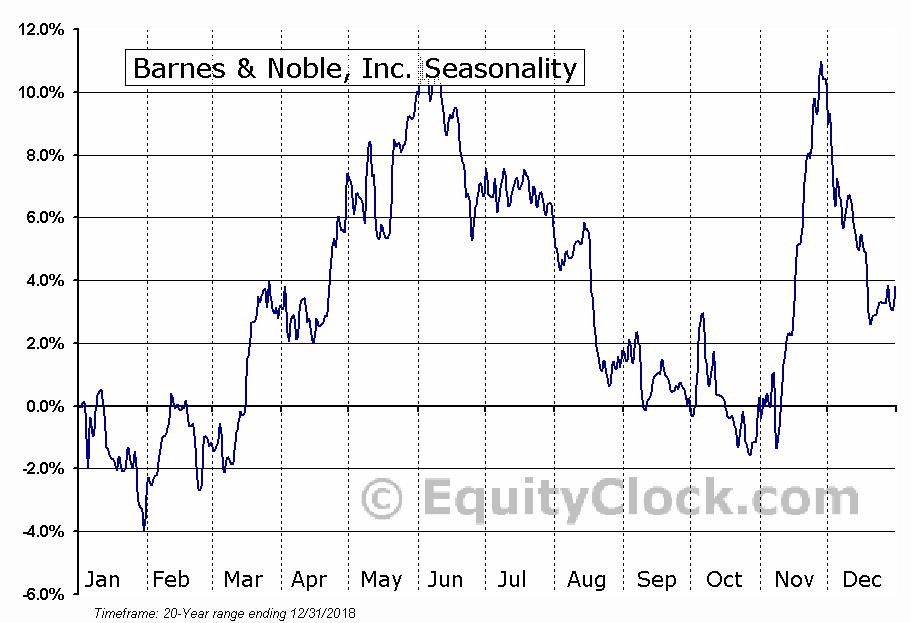 Barnes & Noble, Inc.  (NYSE:BKS) Seasonal Chart