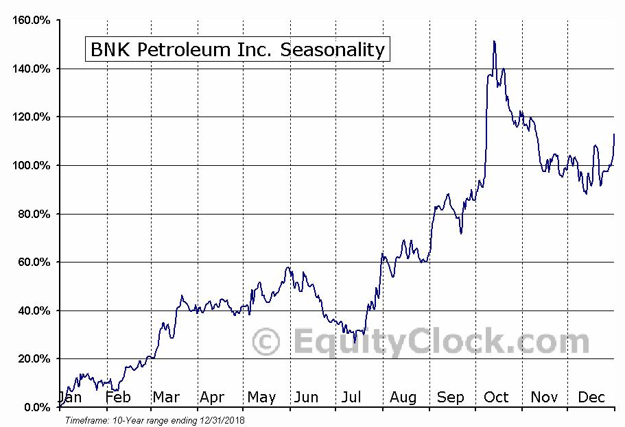 BNK Petroleum (TSE:BKX) Seasonal Chart