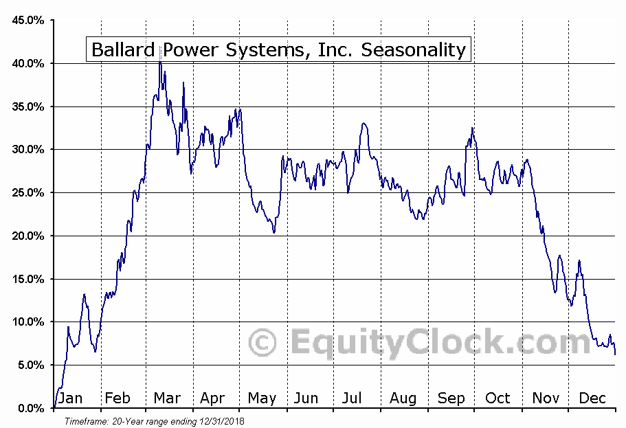 Ballard Power Systems Inc. (TSE:BLDP) Seasonal Chart