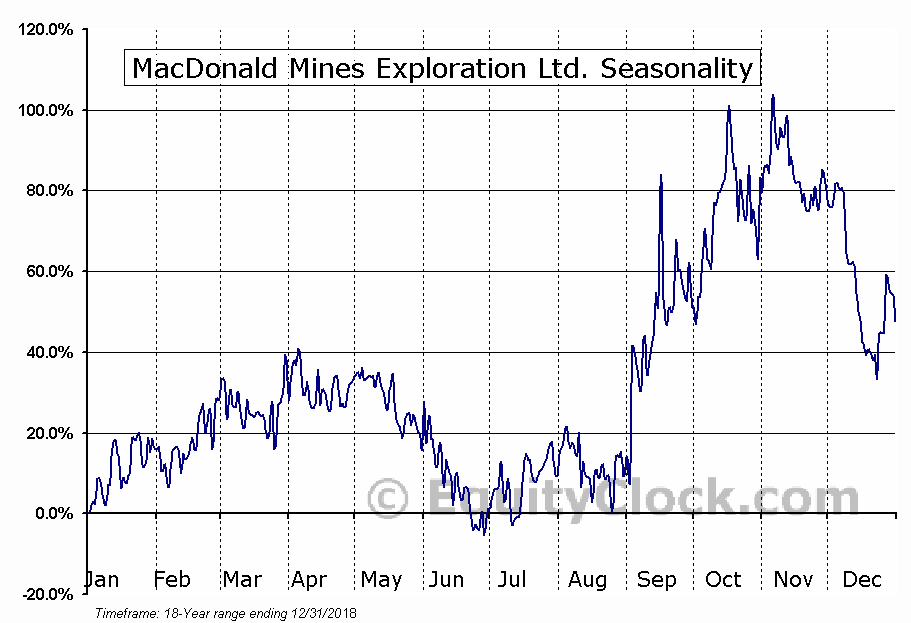 MacDonald Mines Exploration Ltd. (TSXV:BMK) Seasonal Chart