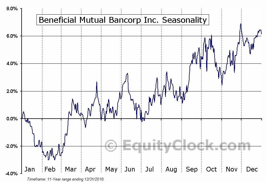 Beneficial Mutual Bancorp Inc. (NASD:BNCL) Seasonal Chart