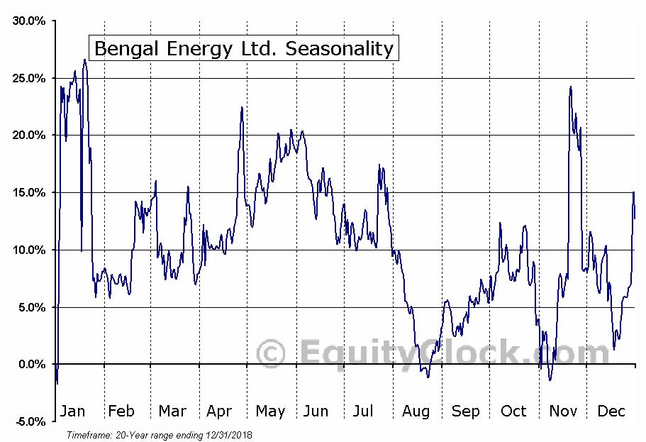 Bengal Energy Ltd. (TSE:BNG.TO) Seasonal Chart