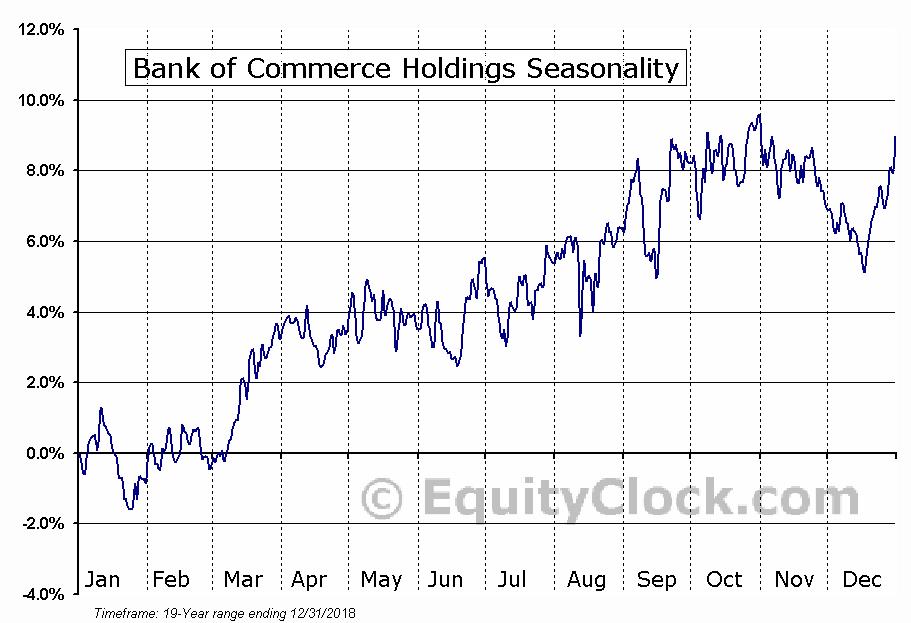 Bank of Commerce Holdings (NASD:BOCH) Seasonal Chart