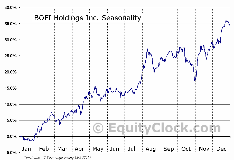 BOFI Holdings Inc. (NASD:BOFI) Seasonal Chart
