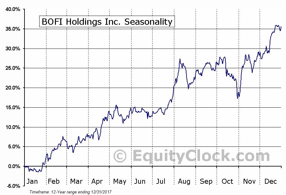 BOFI Holdings Inc. (NASD:BOFI) Seasonal Chart