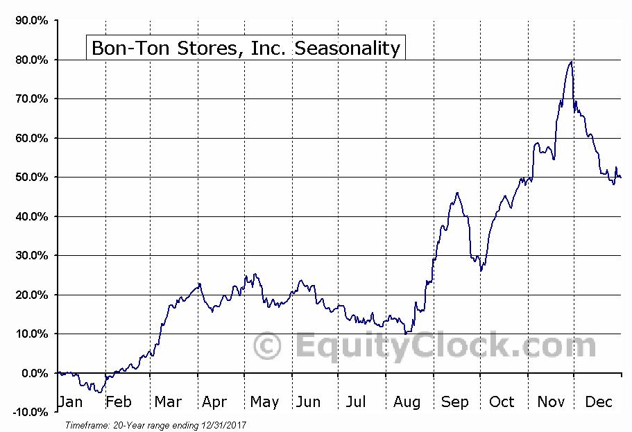 Bon-Ton Stores, Inc. (NASD:BONT) Seasonal Chart