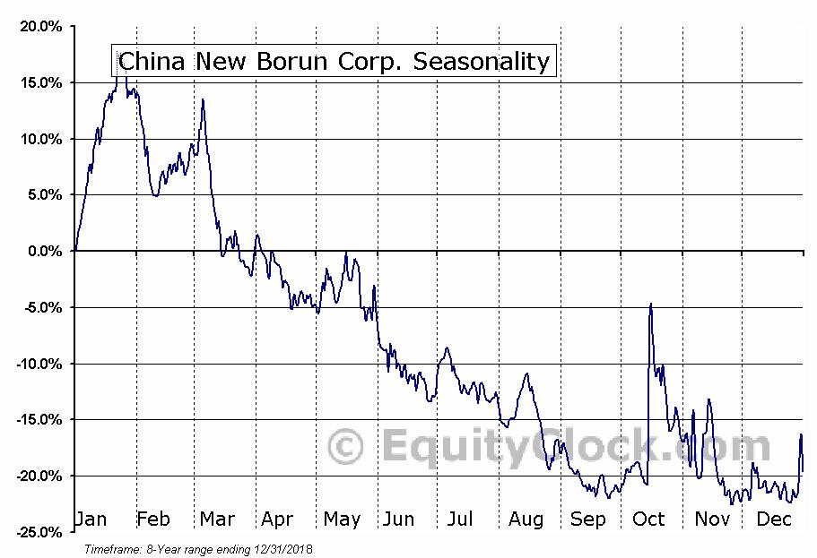 China New Borun Corp. (NYSE:BORN) Seasonal Chart