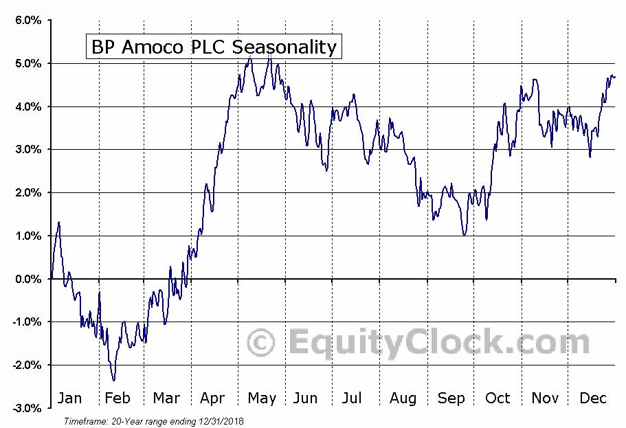 BP plc (ADR) (NYSE:BP) Seasonal Chart