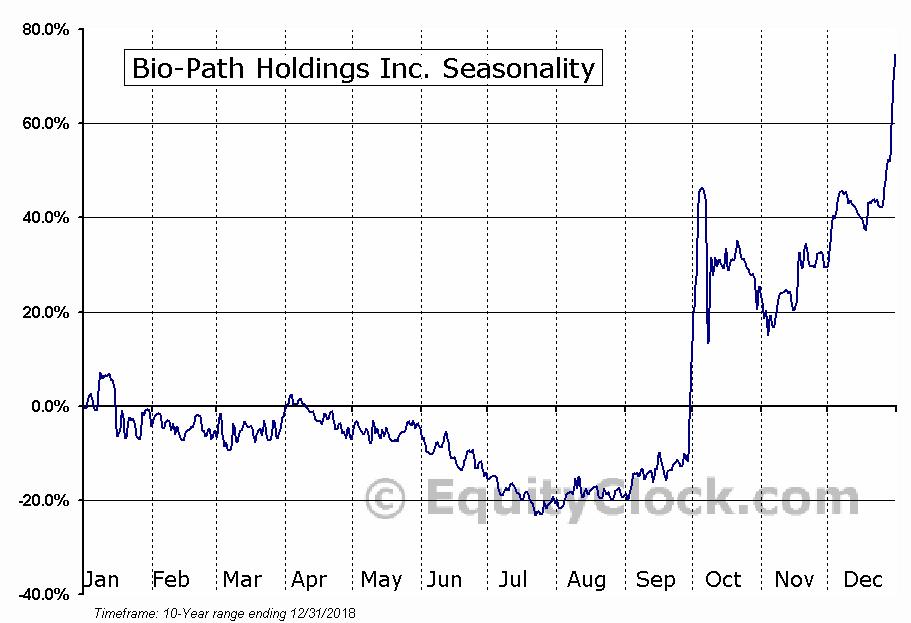 Bio-Path Holdings Inc. (NASD:BPTH) Seasonal Chart