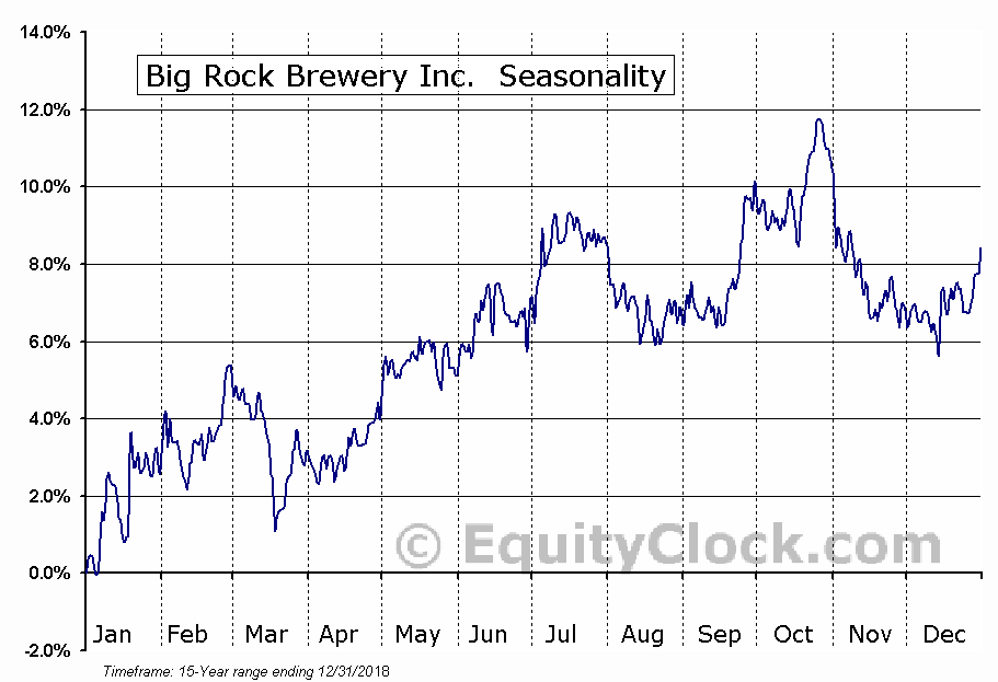 Big Rock Brewery Inc. (TSE:BR) Seasonal Chart