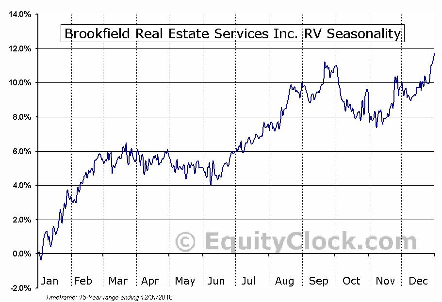 Brookfield Real Estate Services (TSE:BRE) Seasonal Chart