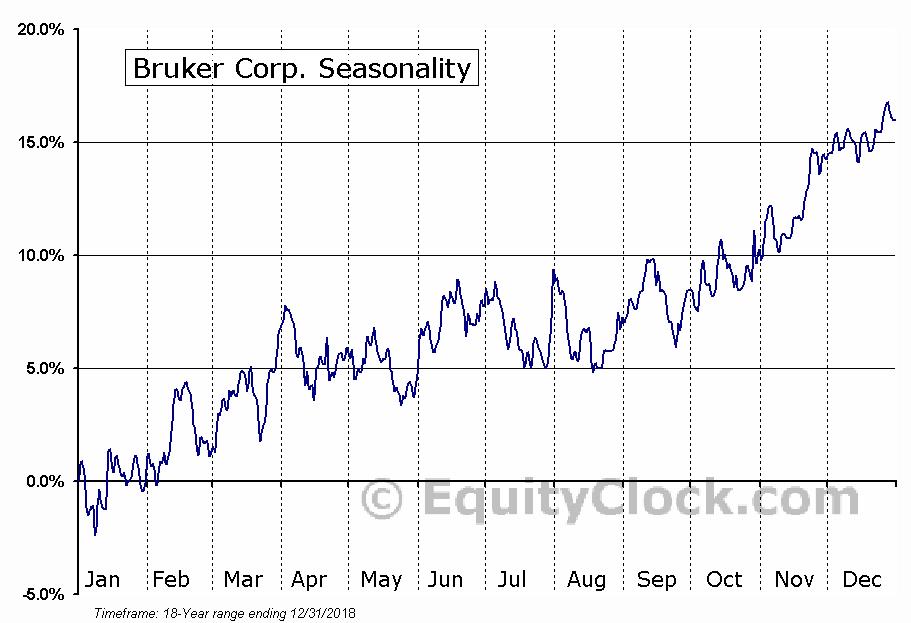 Bruker Corp. (NASD:BRKR) Seasonal Chart