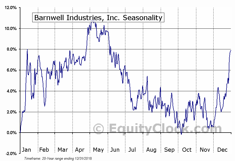 Barnwell Industries, Inc. (AMEX:BRN) Seasonal Chart