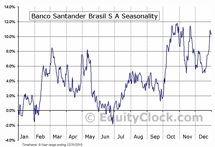 Banco Santander Brasil S A (NYSE:BSBR) Seasonal Chart