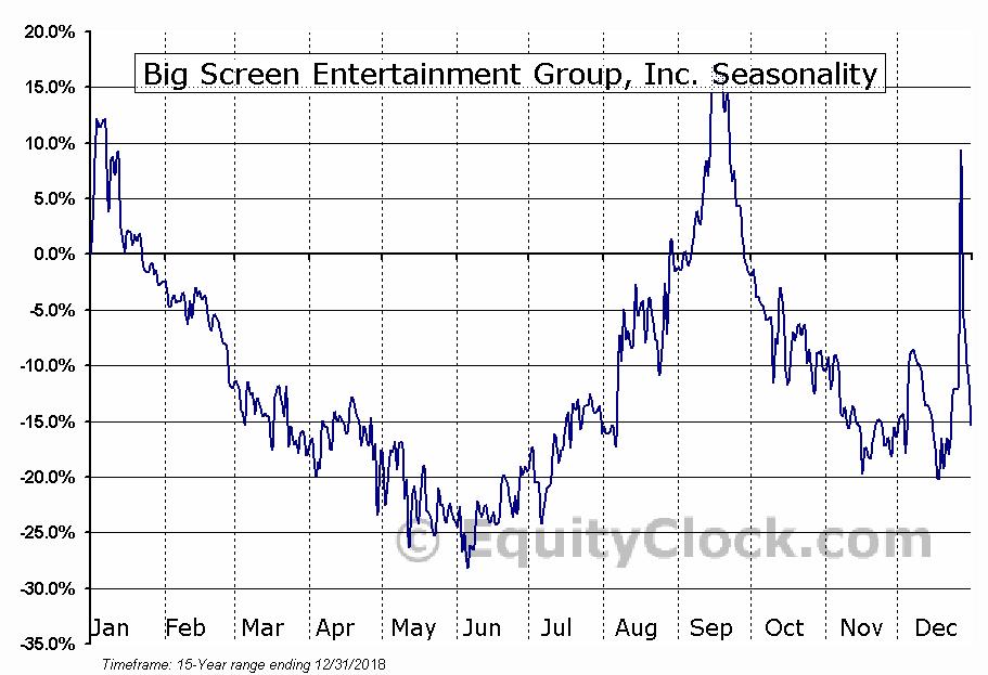 Big Screen Entertainment Group (OTCMKT:BSEG) Seasonal Chart