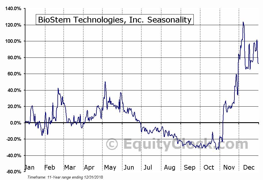BioStem Technologies, Inc. (OTCMKT:BSEM) Seasonal Chart