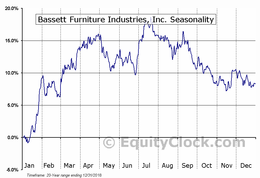 Bassett Furniture Industries, Inc. (NASD:BSET) Seasonal Chart