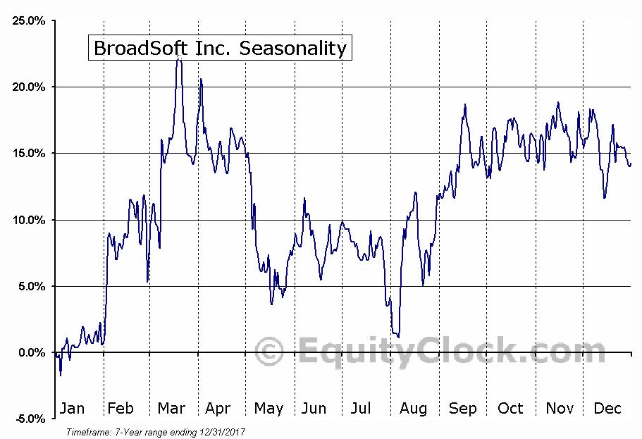 BroadSoft Inc. (NASD:BSFT) Seasonal Chart